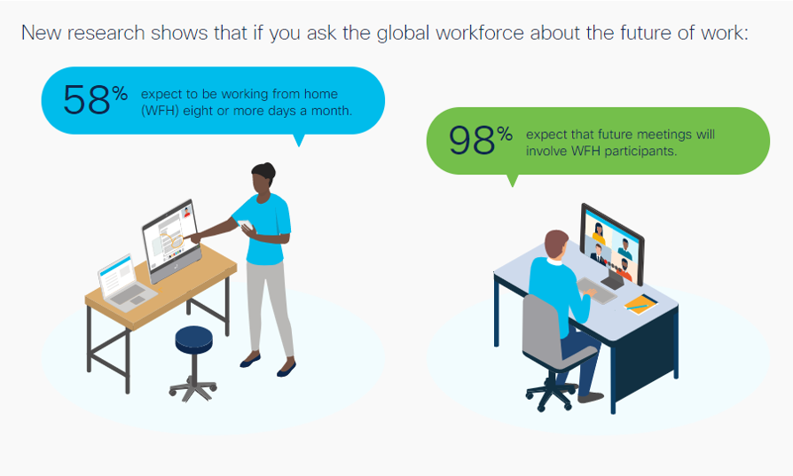 Where does work go from here? Explore the research to understand what the global workforce thinks is the #FutureOfWork. View the infographic: