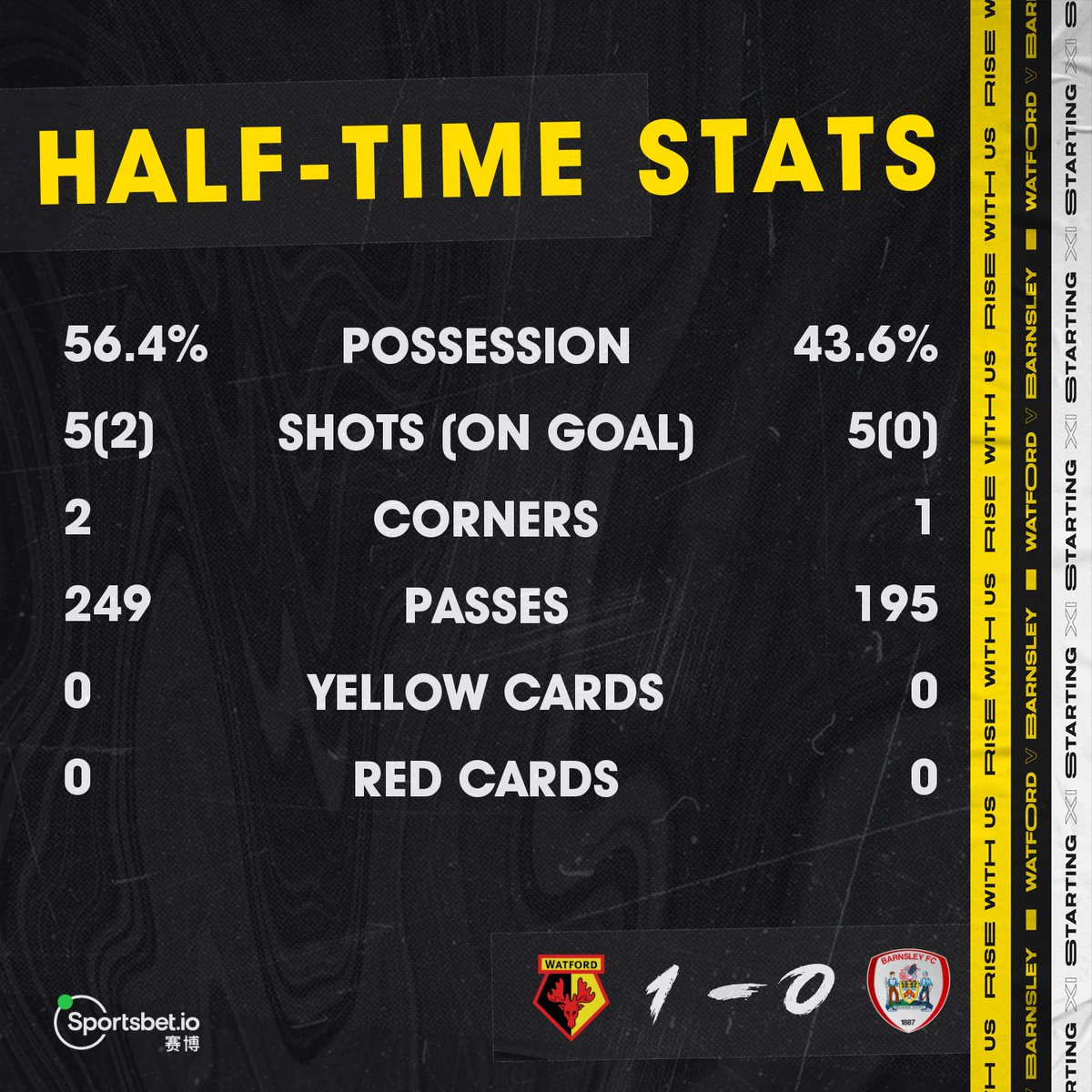 Replying to @WatfordFC: 📊 All the numbers from the opening period.   @Sportsbetio | #WATBAR