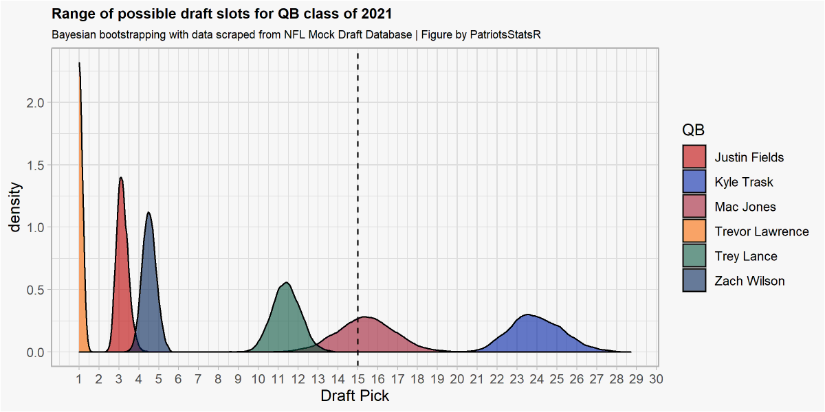 If NE wants any of the top tier QBs besides Trask or Jones, it is highly likely they will have to trade up. The dotted line represents NE's pick and the curves represent a bayesian bootstrap using mocks from NFL mock draft database for each QB. S/O to @adrian_stats for the guide! https://t.co/YCYuY9HJzw