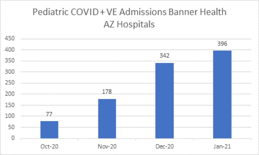 SOBERING—Pediatric #COVID19 hospital admissions in Arizona has risen a lot — January so far is already 5x October.   📌Kids are immune? No.   📌Kids less susceptible? Slightly, but...  📌Kids more exposure than elderly? Yes.  📌Kids more likely to transmit? Yes, maybe.