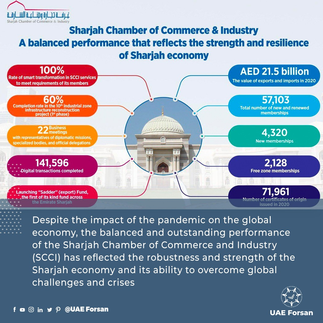 Despite the impact of the pandemic on the global economy, the balanced and outstanding performance of the Sharjah Chamber of Commerce and Industry has reflected the robustness and strength of the Sharjah economy and its ability to overcome global challenges @Sharjah_Chamber https://t.co/rjkgQrjbq0