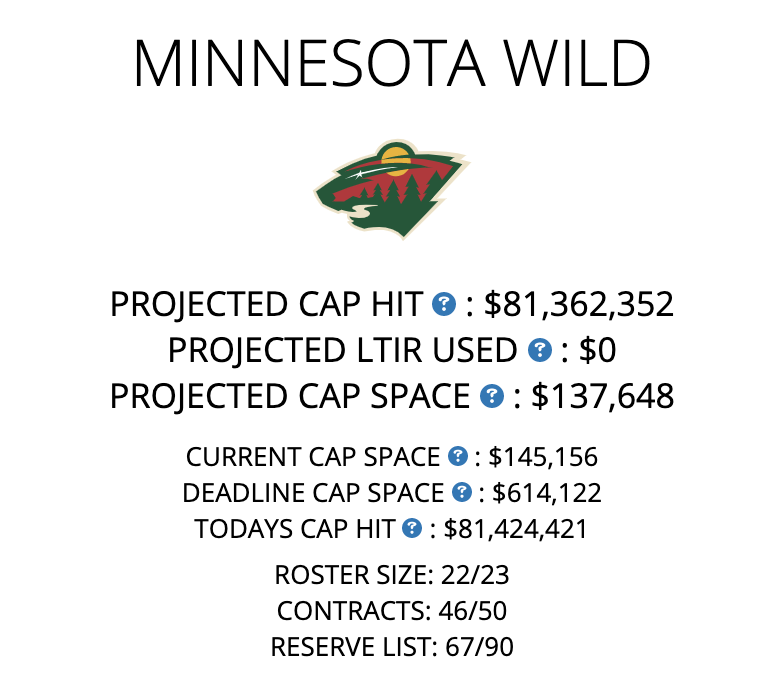 Minnesota #MNWild cap update:  Only $140k in projected cap space after acquiring Ian Cole at $3.45M ($800k retained) from the Colorado Avalanche for Greg Pateryn