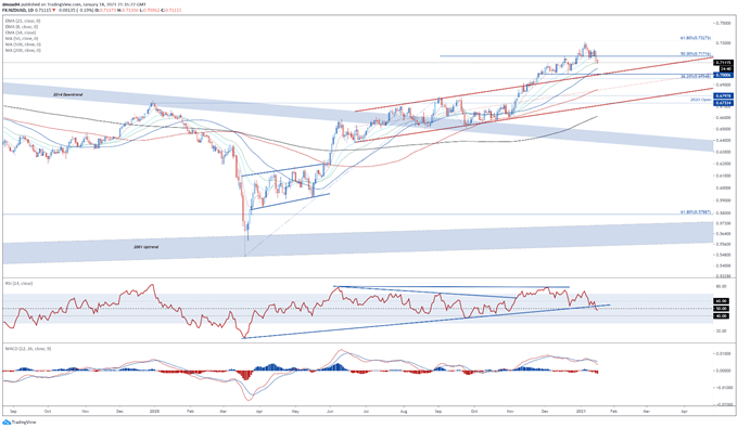 The New Zealand Dollar has slipped lower in recent days against its major counterparts, as risk appetite notably faded. Key levels to watch for NZD/USD, NZD/JPY and AUD/NZD. Get your $NZD market update from @DanielGMoss here: