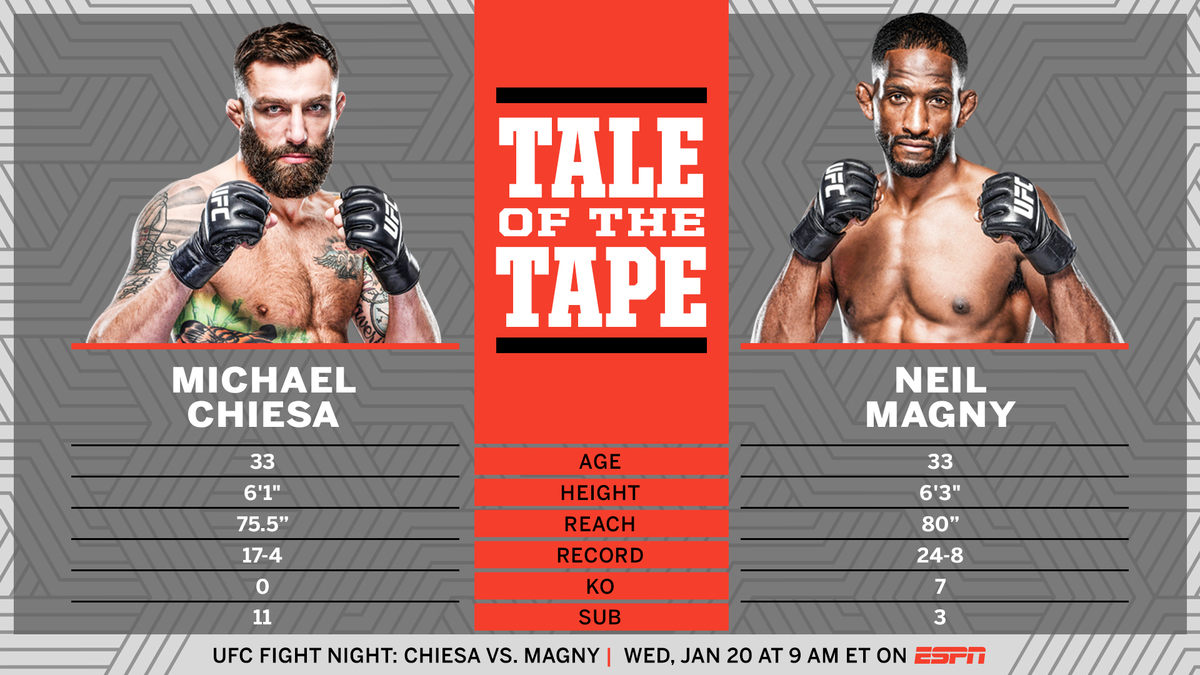 Top 10 welterweights Michael Chiesa and Neil Magny headline #UFCFightIsland8 on Wednesday morning 🏝 https://t.co/ItrHYXRZQs