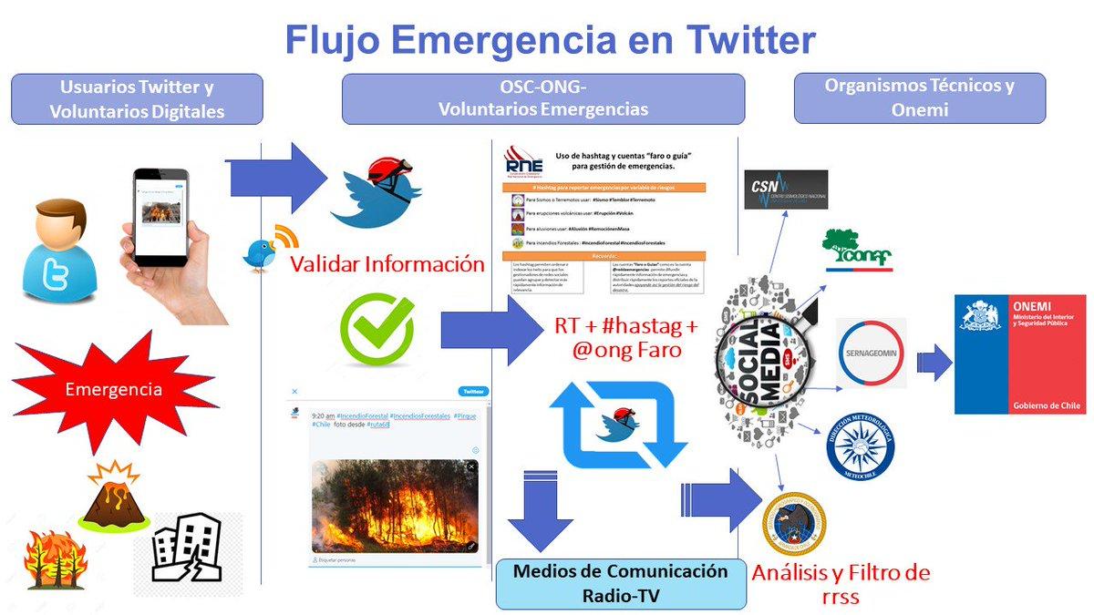 Recuerda enviarnos tus reportes ciudadanos y locales de situaciones de emergencias vía ONG @reddeemergencia, estamos alertas en todo el País.