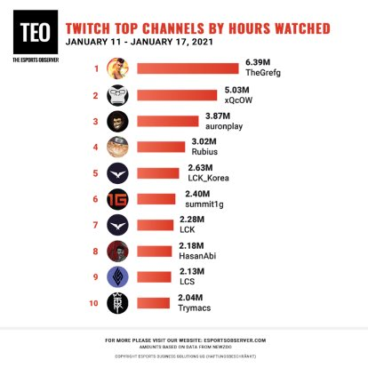 🥇@TheGrefg sets a new record with 2.47M concurrent viewers and gathers 6.39M hours watched during last week.  🥈@xQc  🥉@auronplay  4 @Rubiu5  5 @LCK_Global  6 @summit1g  7 @LCK_Global  8 @hasanthehun  9 @LCSOfficial  10 @Trymacs_YT