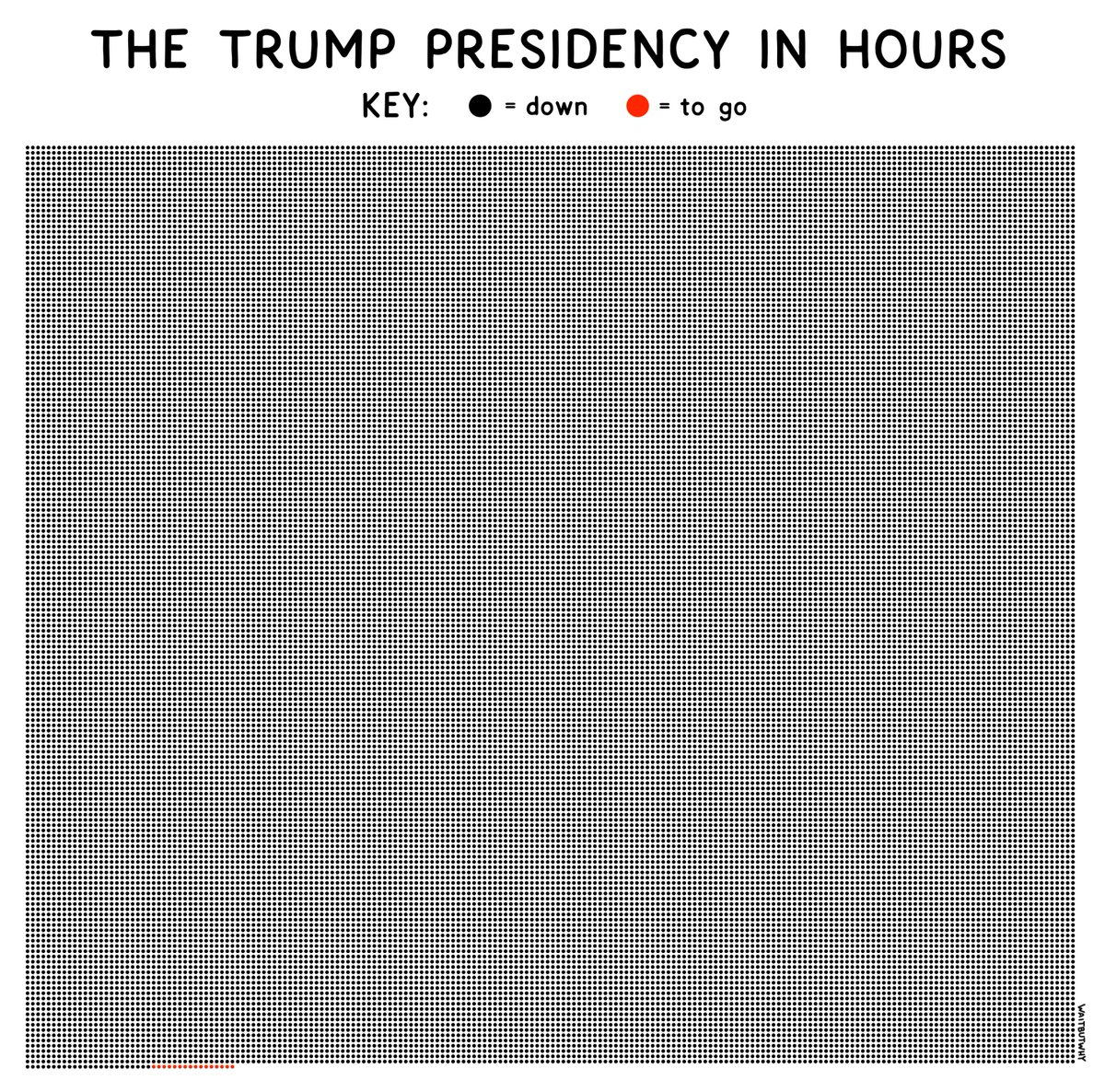 Replying to @waitbutwhy: The Trump presidency in hours