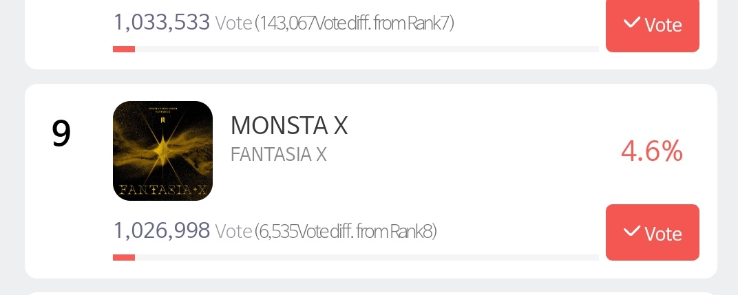 [📢] ATTENTION MONBEBE  The gap now is 6.5k! Join us later during the m4ss 4ttack hours at 12pm KST and 10pm KST. Just a bit more push monbebe and we'll be able to get that 8th spot  @OfficialMonstaX