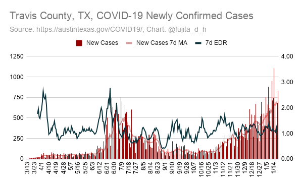 Travis County, #Texas #COVID19 case counts, fatalities, and hospitalizations - updated on 1/19 #austintexas #ATX  +834 cases (680.1 7-day moving average) +4 new fatalities (3.9 7-day moving average)