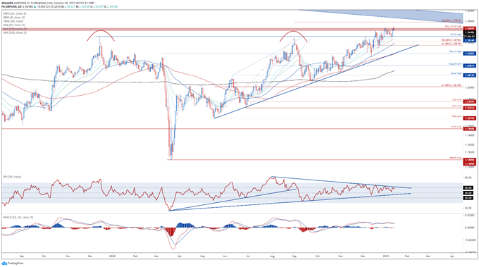 The British Pound may continue gaining ground against its haven-associated counterparts in the near term. However, the currency may give up gained ground against the New Zealand Dollar.Get your $GBP market update from @DanielGMoss here: