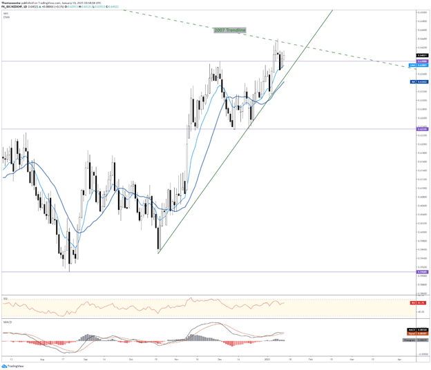 A Symmetrical Triangle and long-term trendline resistance provide key levels to watch for NZD/CHF and CAD/CHF. Get your market update from @FxWestwater here: