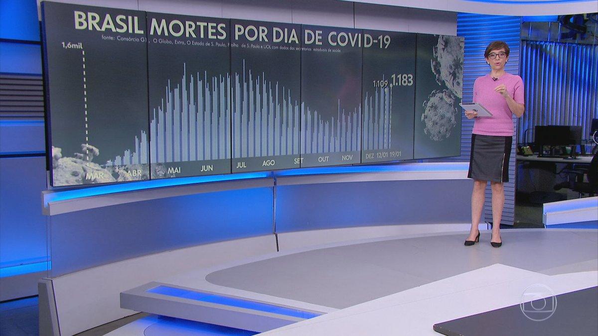 O Brasil registrou 1.183 mortes por Covid - média móvel de mortes subiu para 979 óbitos diários, 33% a mais do que há 14 dias. Média de casos está em 54.321 infecções diárias, uma alta de 49% em duas semanas:  #JG