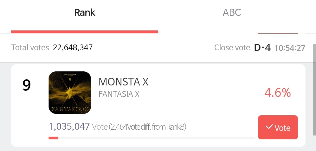 [📢] ATTENTION MONBEBE  The gap is now at 2.4K!! Keep voting on SMA and steal the 8th place! We're also close to reaching today's goal! Please encourage everyone to vote. We only have 4 days left!   @OfficialMonstaX #MONSTAX #몬스타엑스