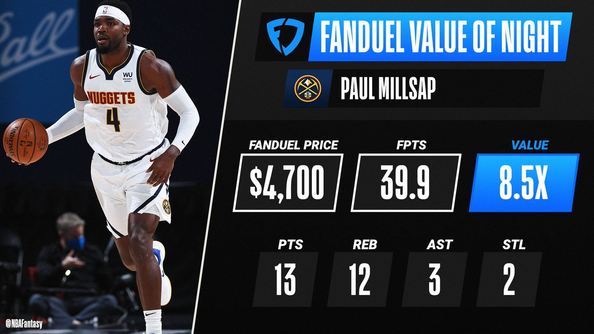 Paul Millsap notches 39.9 FPTS to return 8.5x value, earning him @FanDuel Value of the Night! 📊 https://t.co/MHatJKDC90