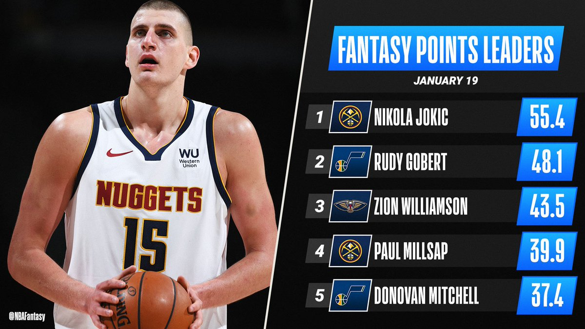 The Joker finds himself on top of another #NBAFantasy leaderboard! 🃏 https://t.co/lnf0Ws4m4Y