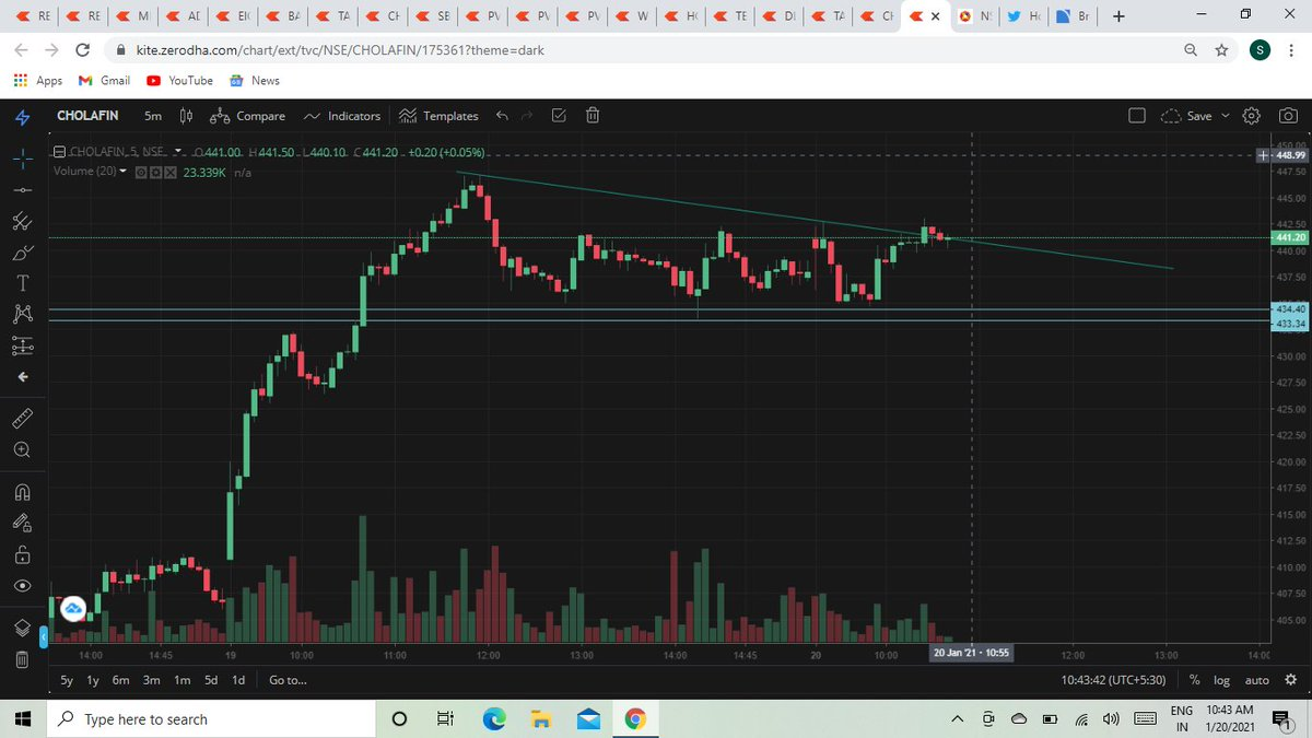 Though my SL is hit in Chola here is the another chance to enter #intraday #intradaytrading #daytrading #swingtrading #priceactiontrading #priceaction #trading #stock #stockmarket #technicalanalysis #investing #niftyfifty #nse #bse #indianstockmarket #charts #trader