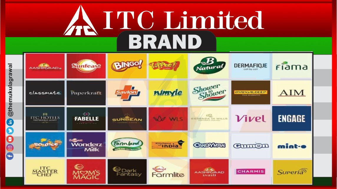 ITC Limited Brands ..  .  .  .  #itc #itcbrand #sharemarketindia #sharemarkettips #sharemarketnews #sensex #sensextoday #sensexindia #finance #financetips #finances #trade #trader #traders #trading