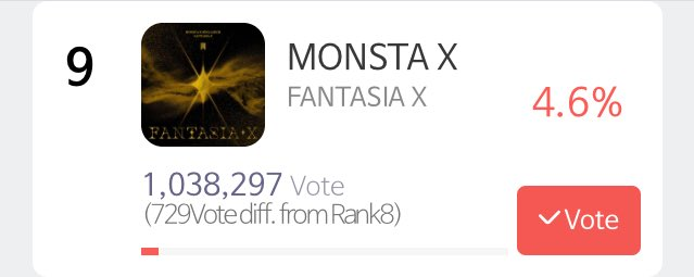 We're only 729 votes away from 8th place! KEEP VOTING!  We got it👏  @OfficialMonstaX #MONSTAX #몬스타엑스