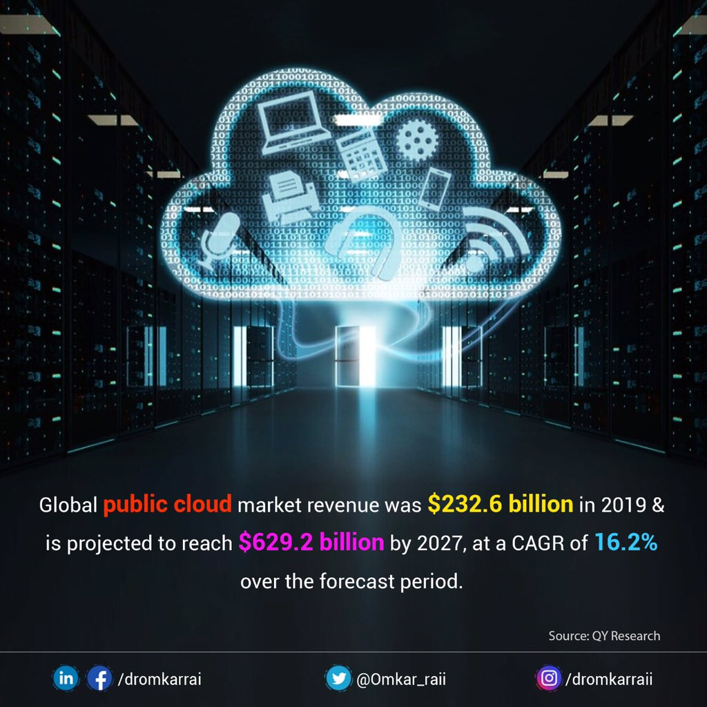 Rising adoption of public cloud by enterprises to boost operational efficiency, enhance rapid scalability, reduce cost & infuse competitive edge will drastically push the global public cloud market revenue from $232.6 billion in 2019 to $629.2 billion by 2027, at a CAGR of 16.2%.