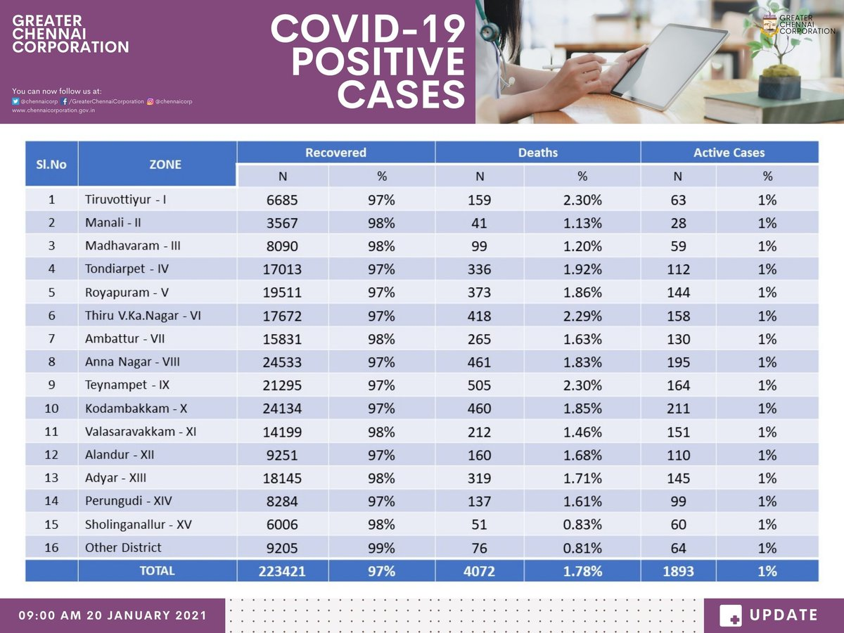 Overall zone-wise detailed status of COVID-19 cases in #Chennai. #Covid19Chennai #GCC #ChennaiCorporation