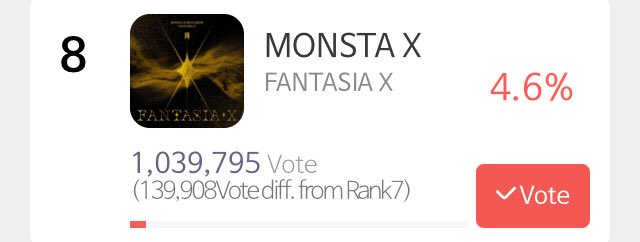 [📣] Seoul Music Awards  MONBEBE, we've reached 8th position after a lot of hard work!👏🥳  Please keep voting so that we don't lose the position! We need to be consistent for the last 4 days!  @OfficialMonstaX #MONSTAX #몬스타엑스