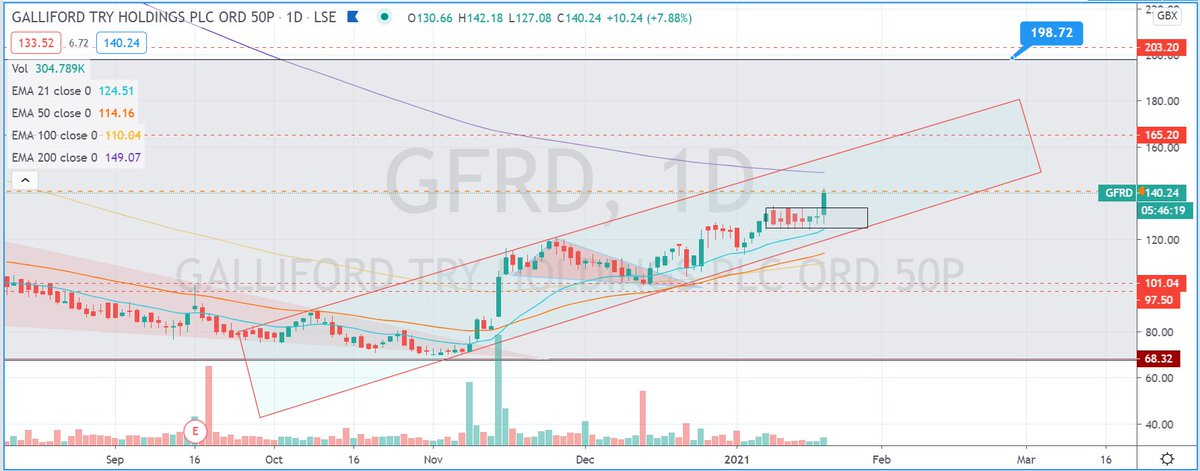 #gfrd You would now be around 25P up from my December call with this mover 💰💰💰💰 #stockstowatch #AIM #markets #stockmarkets #trading #learntotrade #FTSE #lse #swazcharts