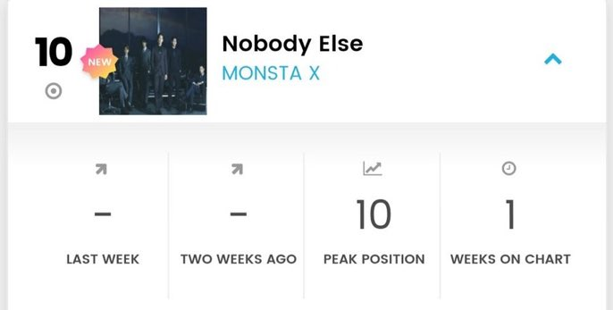 GOOD MORNINGG! Monbebe look what you achieved for Hyungwon - Nobody Else charted at #10 well done everyone! S/o to @MonFrenBebe and @404CodeNinja404 for your hard work and pulling monbebe together via your project! Well done 👏🏽 @OfficialMonstaX