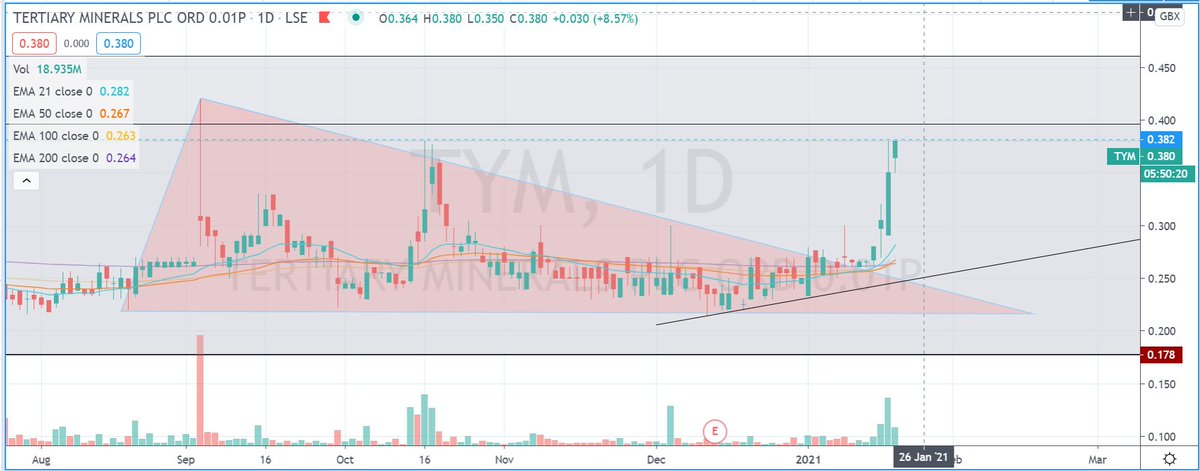 #tym Moving like a good un. 📊😎💰👍  #stockstowatch #AIM #markets #stockmarkets #trading #learntotrade #FTSE #lse #swazcharts