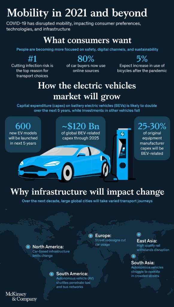 With consumer focus shifting towards #sustainability, it is anticipated that expenditure on #ElectricVehicles will double over the next 5 years. Learn more about the future of #transportation: https://t.co/1msl7uV3t8 https://t.co/kU7WryOd9C