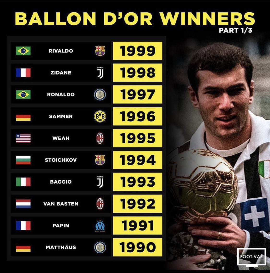 What an era of football.  Some incredible players & names there 👀 🔥  #ballondor