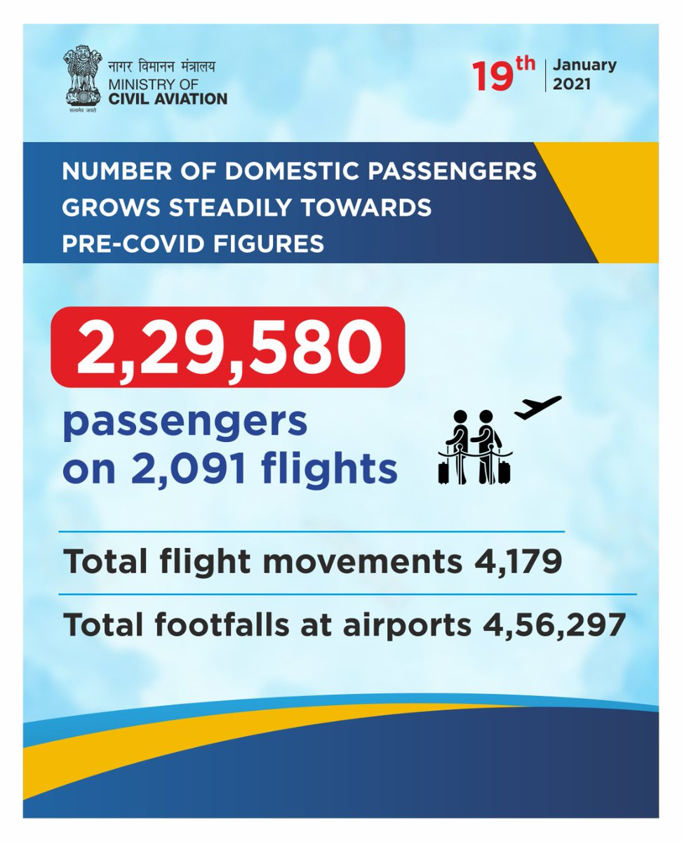 19th January 2021  Number of domestic passengers grows steadily towards pre-COVID figures.   ✈️ 2,29,580 passengers on 2,091 flights  ✈️ Total flight movements 4,179 ✈️ Total footfalls at airports 4,56,297