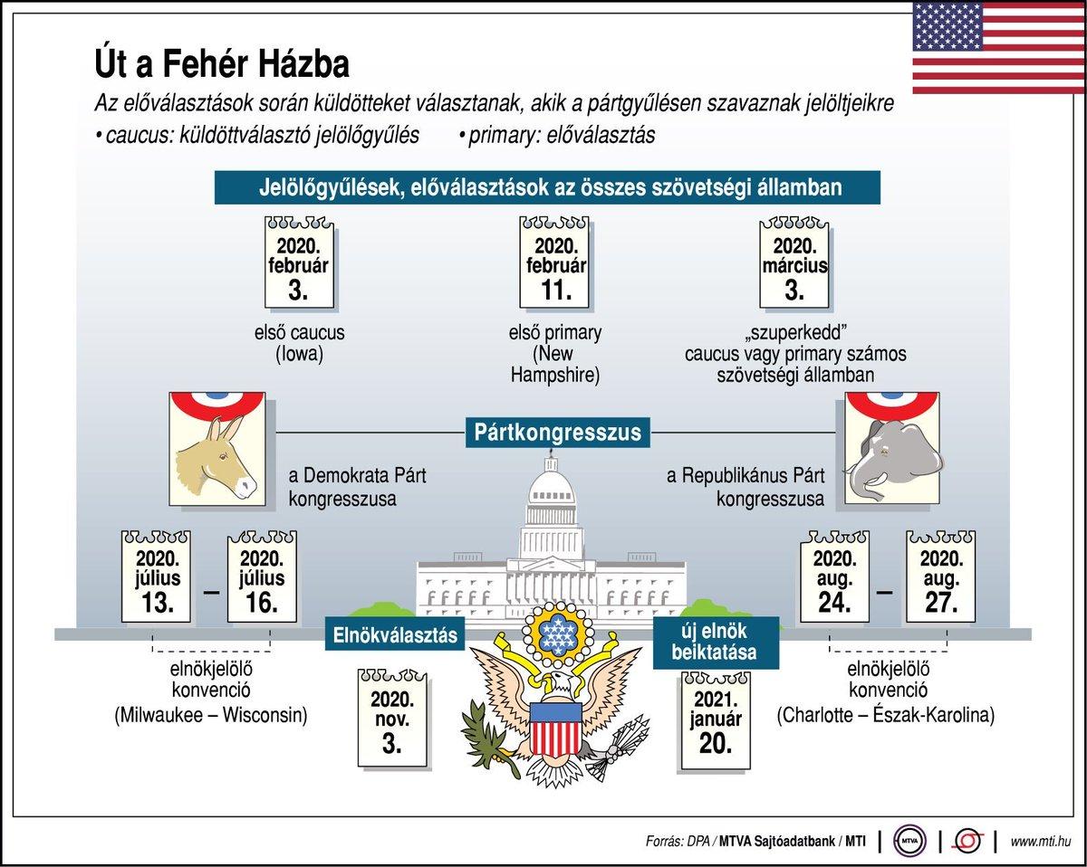 🇺🇸🗳🆕 Út a Fehér Házba – az amerikai elnökválasztási folyamat 2020 ... #USElections #USElections2020 #USA #JoeBiden #JoeBidenInauguration