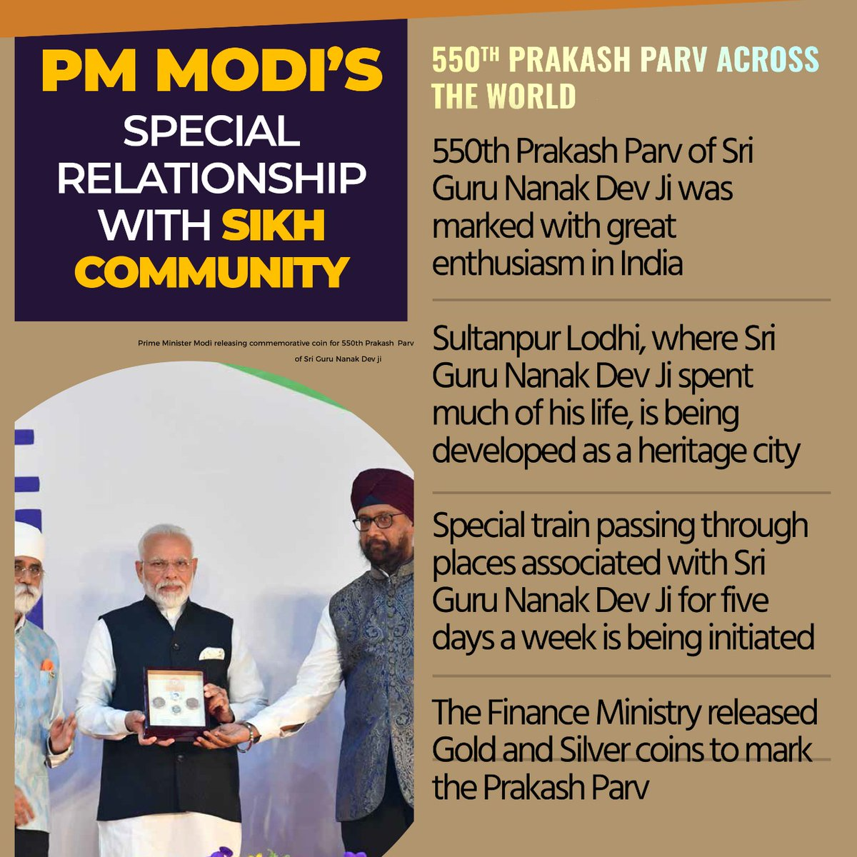 PM Shri @narendramodi's special relationship with Sikh community reflects in his government's actions!  • 550th Prakash Parv of Sri Guru Nanak Dev Ji was marked with great enthusiasm in India.  • The Finance Ministry released Gold and Silver coins to mark the Prakash Parv.