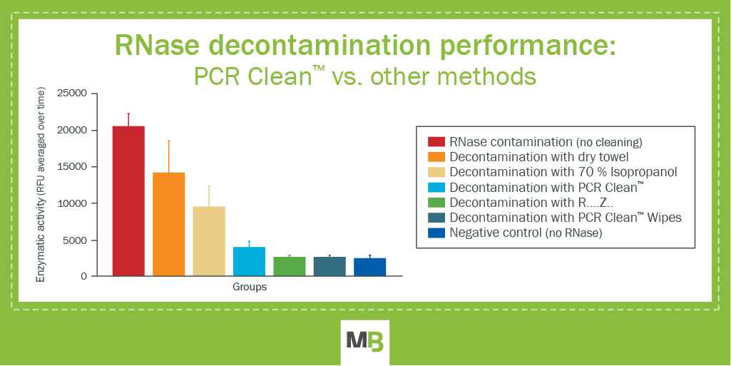 PCR Clean™ efficie