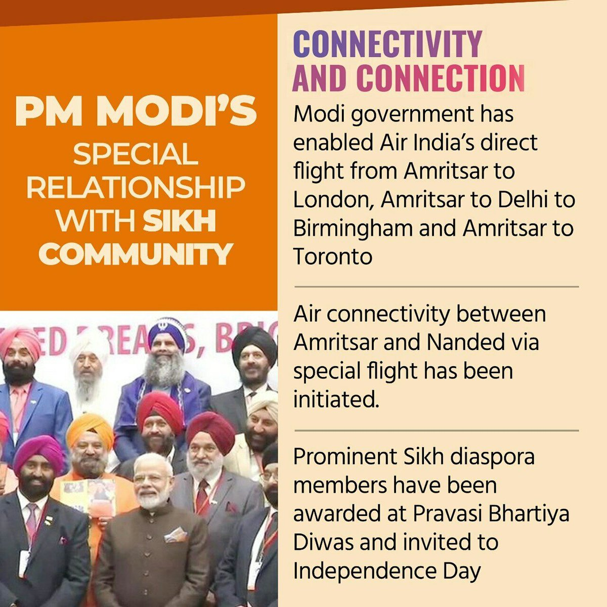PM Shri @narendramodi's special relationship with Sikh community reflects in his government's actions!  Modi government has enabled Air India's direct flight from Amritsar to #London, Amritsar to #Delhi to #Birmingham and #Amritsar to #Toronto.
