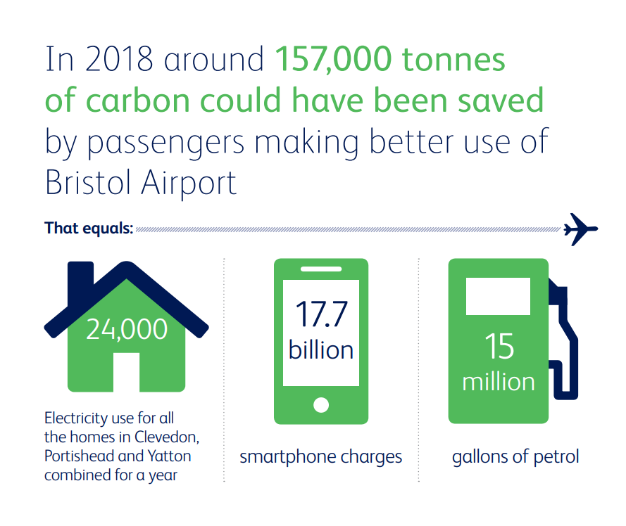 Did you know that each year around 157,000 tonnes of carbon could be saved by customers flying local from Bristol Airport rather than driving to London Airports? This is the equivalent of 68 million litres of fuel or 17.7 billion phone charges #CarbonNeutral2025 #YourLocalAirport