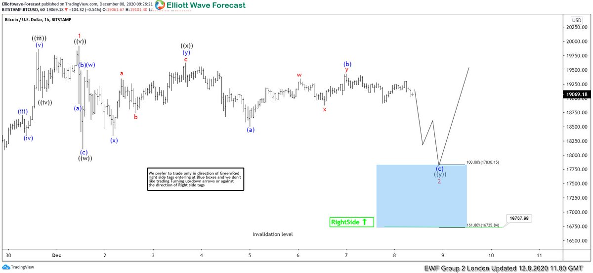 As our members know, Blue Boxes are no enemy areas , giving us 85% chance to get a bounce. Join us now for FREE , and learn from Market Experts, registration link -->     #elliottwave #trading #forex #ilovetrading #learntotrade #BTCUSD #bitcoin #BTC