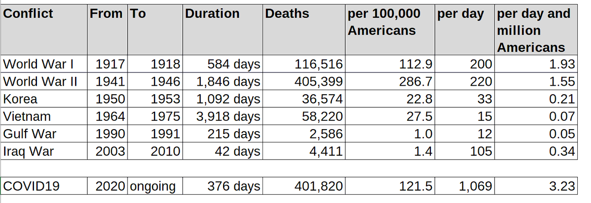 It's #TrumpsLastDay and his mismanagement of the #COVID19 pandemic led us here: the virus is killing Americans at a pace magnitudes higher than any of the major conflicts before.   In relation to the population, it surpasses WWI and almost reaches total death toll of WWII.