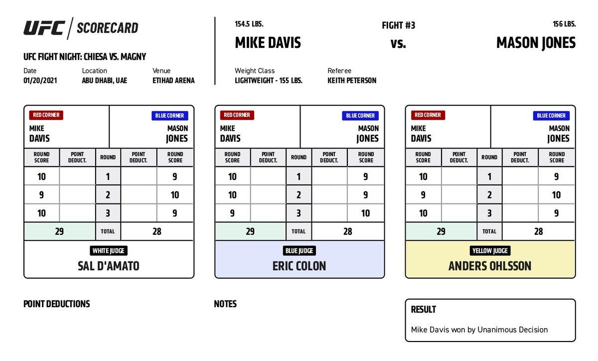The Mike Davis vs. Mason Jones scorecard #UFCFightIsland8