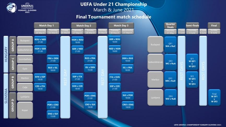 🚨 OFICIAL | UEFA confirma fechas y horarios definitivos para el Europeo Sub-21.  🔗   #U21EURO