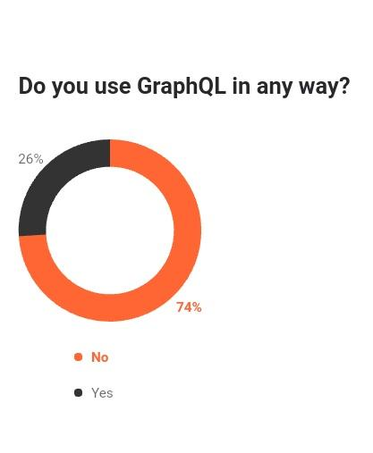 So, what's all the noise? #GraphQL #100daysofcode #javascript #developerjobs #CodeNewbies #React