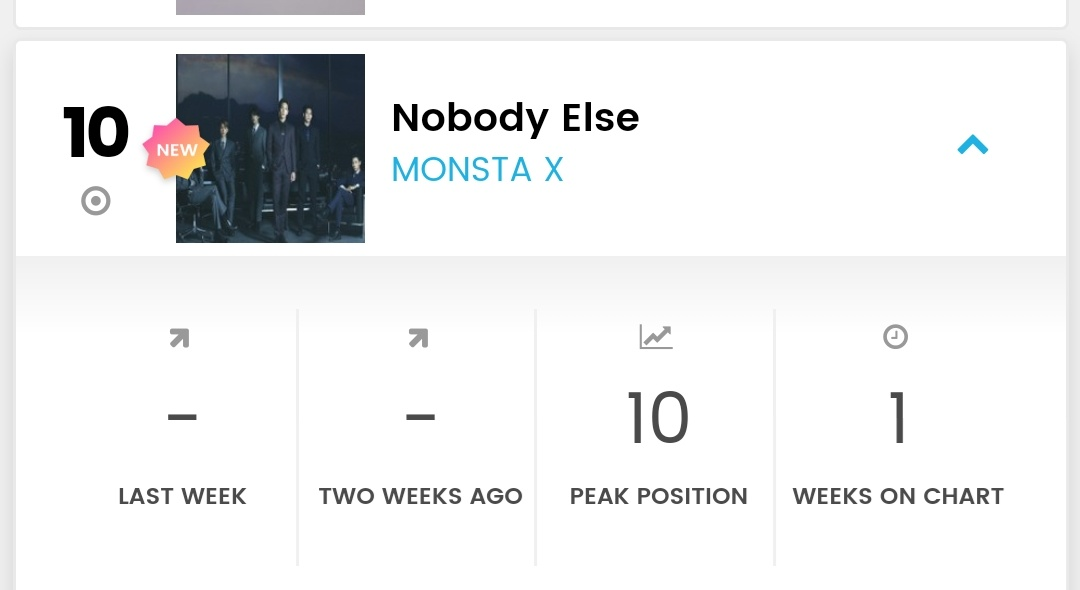 """""""Nobody Else"""" by @OfficialMonstaX made it onto this weeks Billboard World Digital Song Chart at 10th place!!  Thank you to everyone who took part in the project. And a very special thank you to @404CodeNinja404 and @MonFrenBebe for all their efforts ❤  #NobodyElseButHyungwon"""