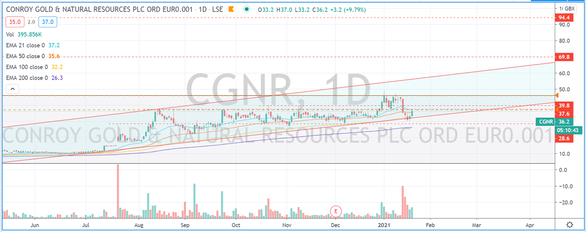 #cgnr Is this new idea validated? it looks like its trying 👀 #stockstowatch #AIM #markets #stockmarkets #trading #learntotrade #FTSE #lse #swazcharts