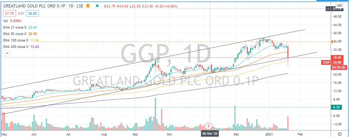 #GGP Lets see if price reacts to these levels. I have not touched this chart in ages 👀📊 #stockstowatch #AIM #markets #stockmarkets #trading #learntotrade #FTSE #lse #swazcharts