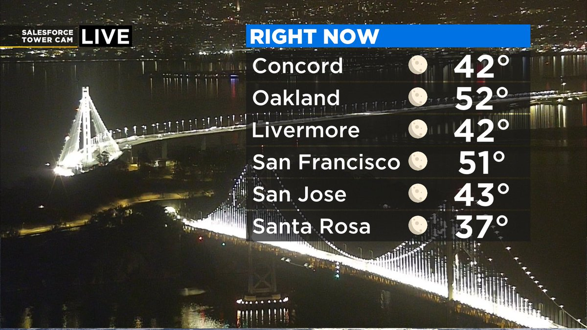 Good Wednesday morning! It's a chilly start with clear skies and calmer conditions. Here's a look at current temps and wind conditions as of 5AM. @KPIXtv #wednesdaymorning #bayarea #cawx