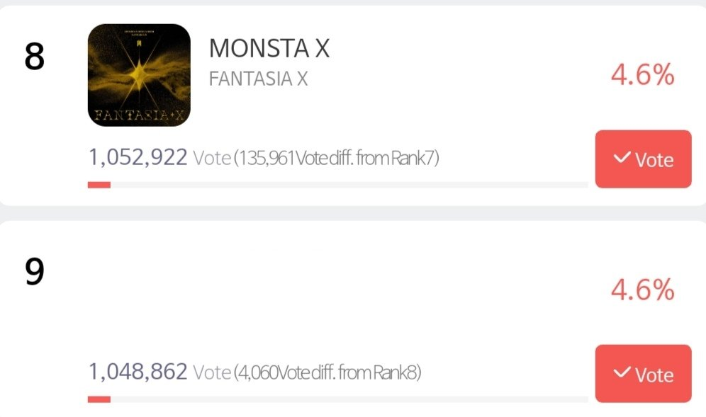 📣📣 SMA - M4SS V0TING  • VOTES: 1,052,922 votes! • GAP with 9th: 4,060 votes  MONBEBES! DONT BE COMPLACENT AND PLEASE WIDEN THE GAP! VOTE NOW!   @OfficialMonstaX #MONSTAX #몬스타엑스