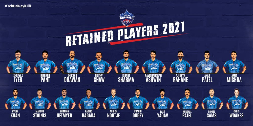 IPL2021 Auction updates: Latest list of retained and released Player of all Team.