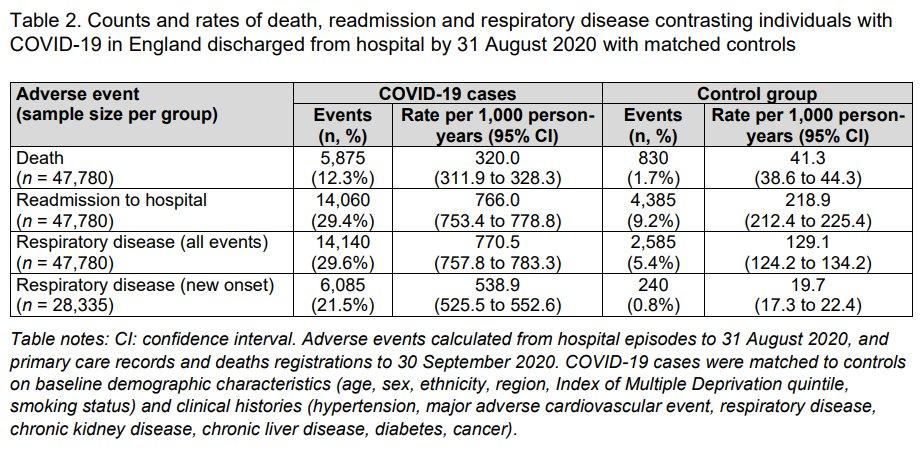実は凄く恐ろしい調査結果があって、コロナ感染者は退院後140日以内に、12.3%が死亡しているし、29.4%が...