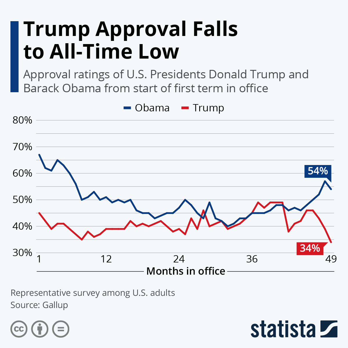Donald Trump ends his presidency with an abysmal 34% approval rating, an all-time low for his one-term in office #TrumpsLastDay