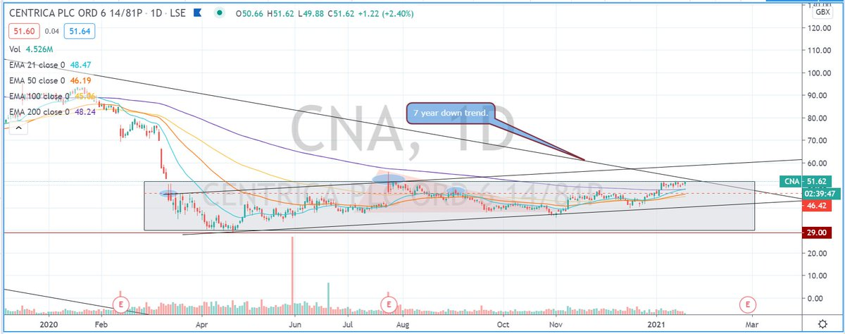 #CNA Price is approaching a 7 years downtrend on the macro chart. Let's see how price handles it in the coming days 👀📊 #stockstowatch #AIM #markets #stockmarkets #trading #learntotrade #FTSE #lse #swazcharts